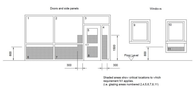Diagram showing critical location for using safety glass on DIY secondary glazing